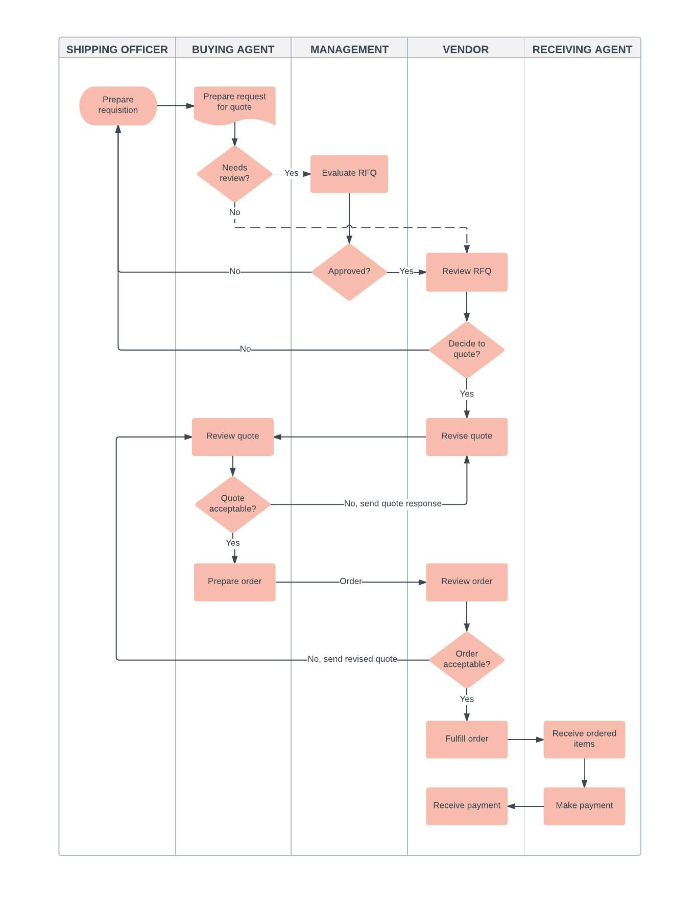 Business flowchart template lucidchart business flowchart flashek Gallery