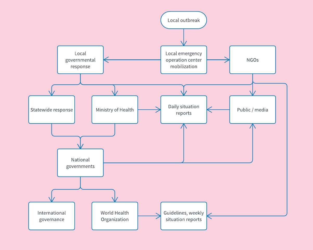 Editable flow chart templates trattorialeondoro editable flow chart templates ccuart Image collections