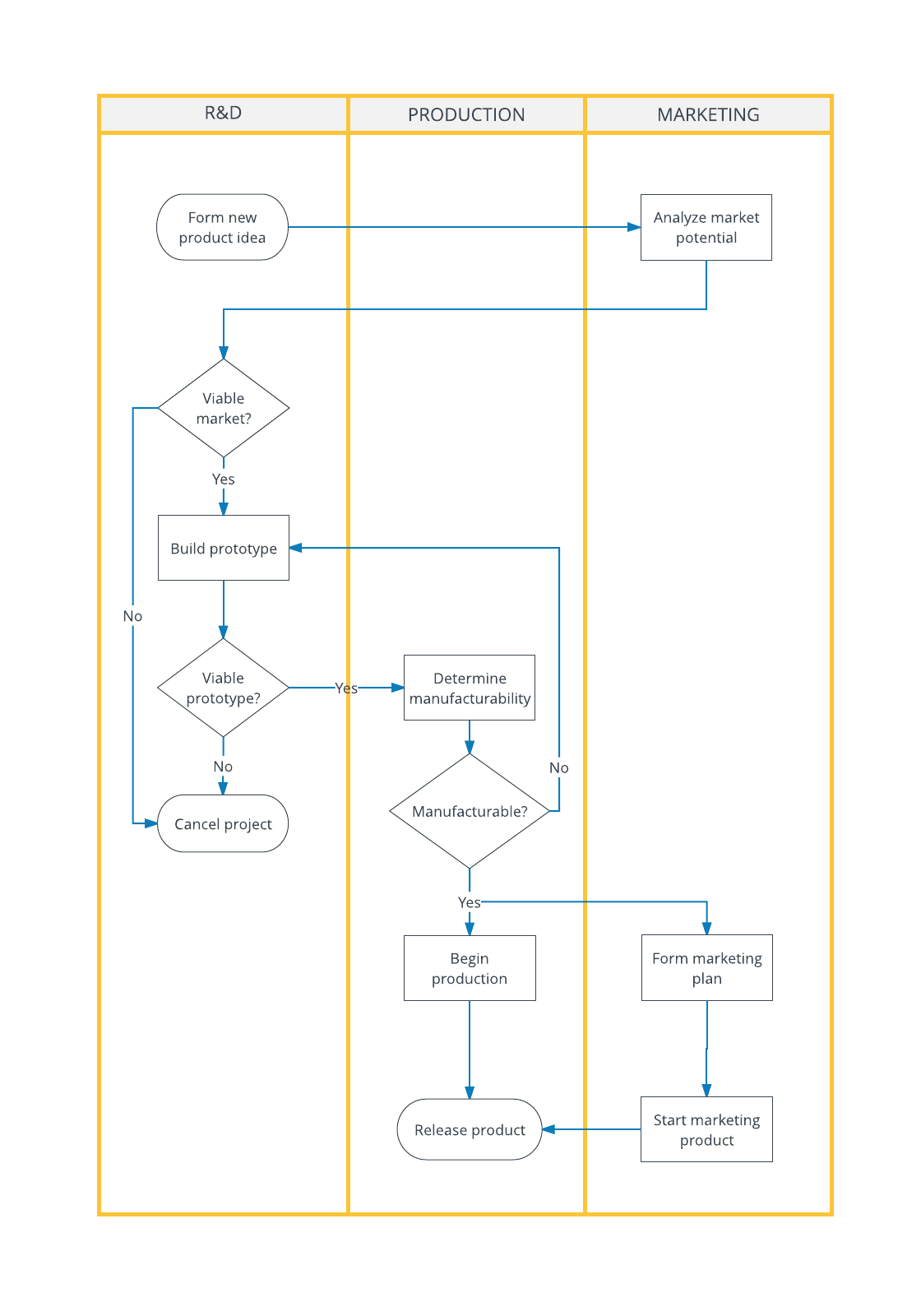 deployment flowchart template