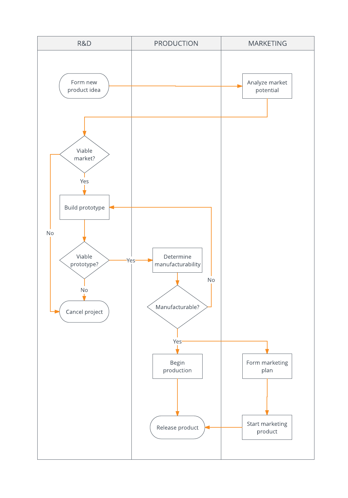 Flowchart Examples And Templates Lucidchart