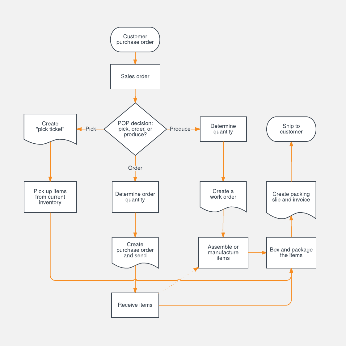 Sales process flowchart template lucidchart inventory process chart pooptronica