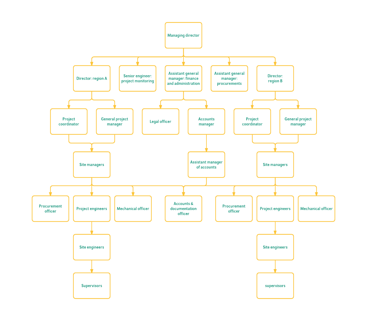 church org chart template