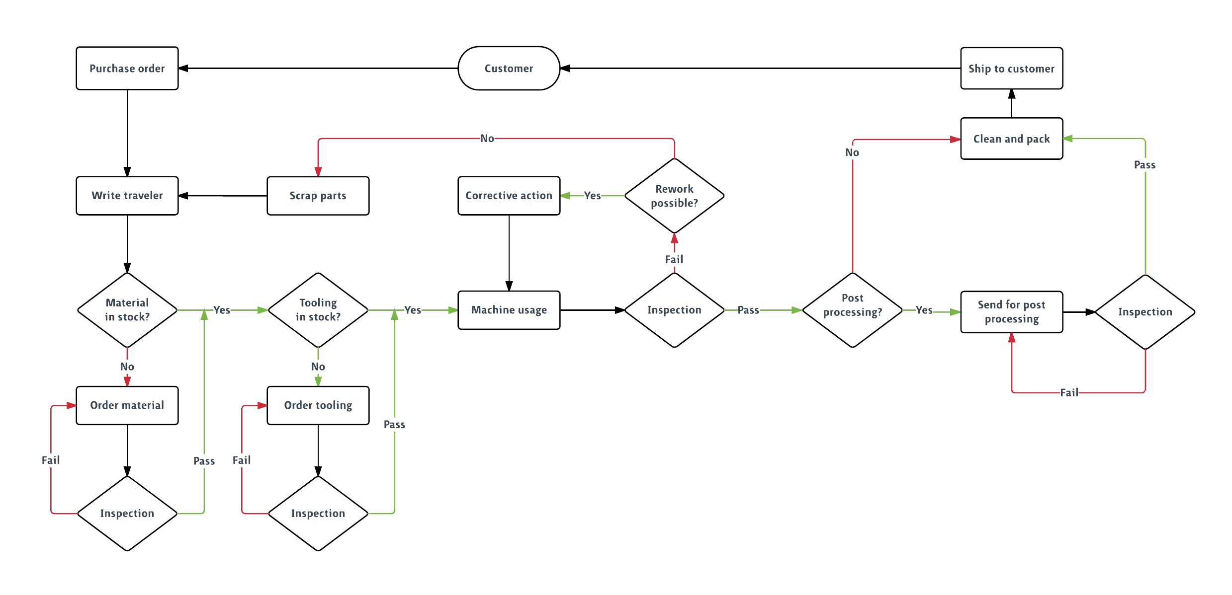 Flowchart Templates And Examples Lucidchart Blog