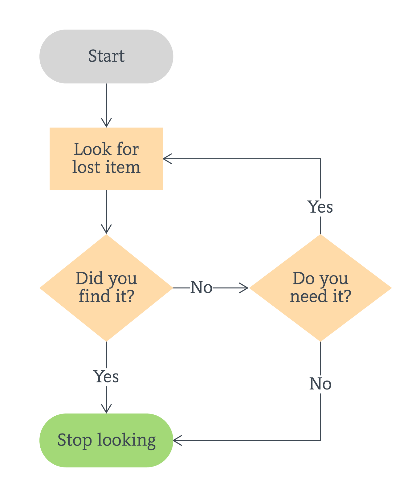 simple flowchart template