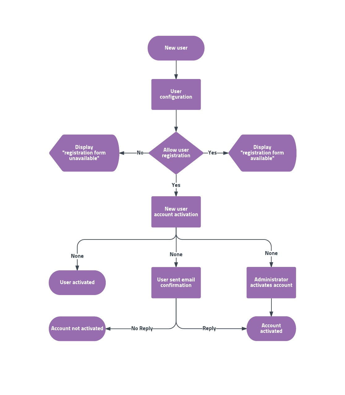 Flowchart templates and examples lucidchart blog user flowchart template nvjuhfo Choice Image