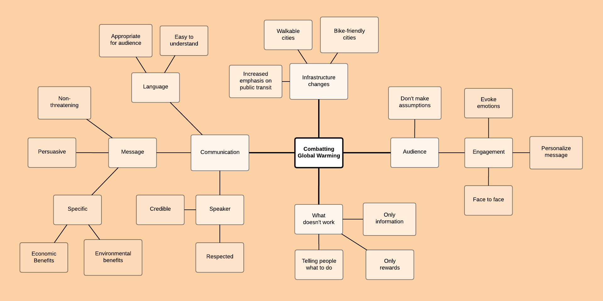 Mind Map Examples and Templates | Lucidchart