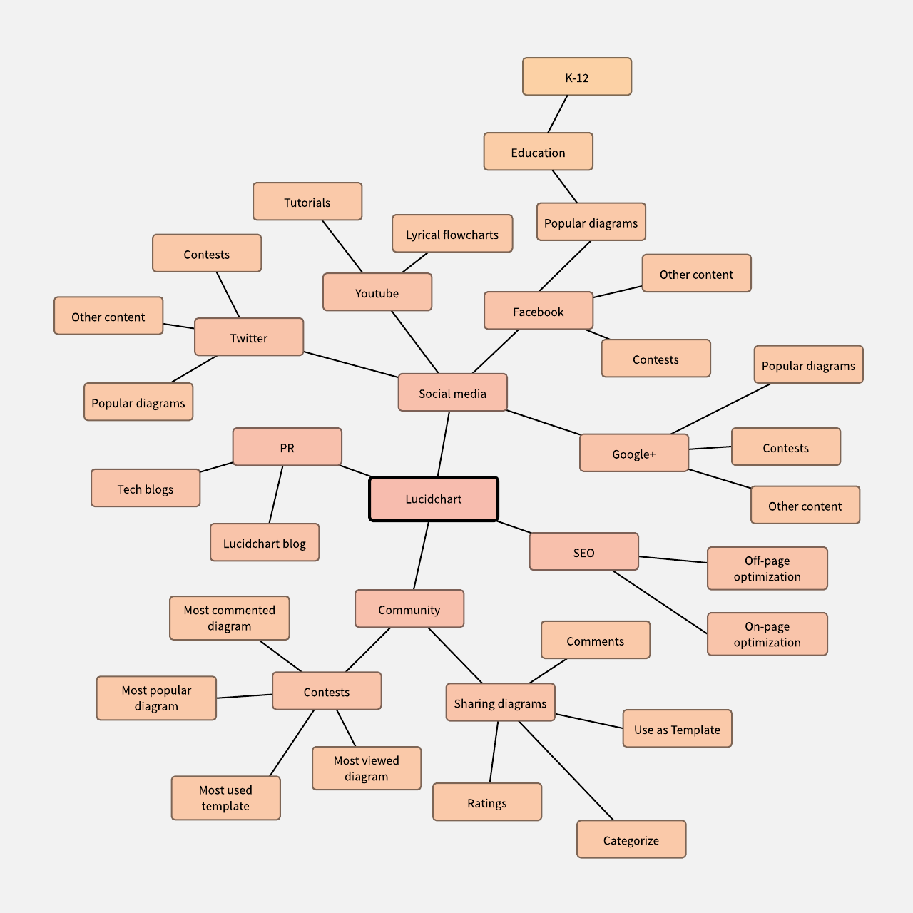 mind map examples and templates lucidchart