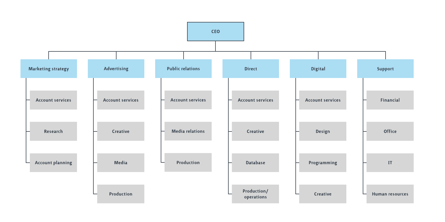 ad agency org chart template