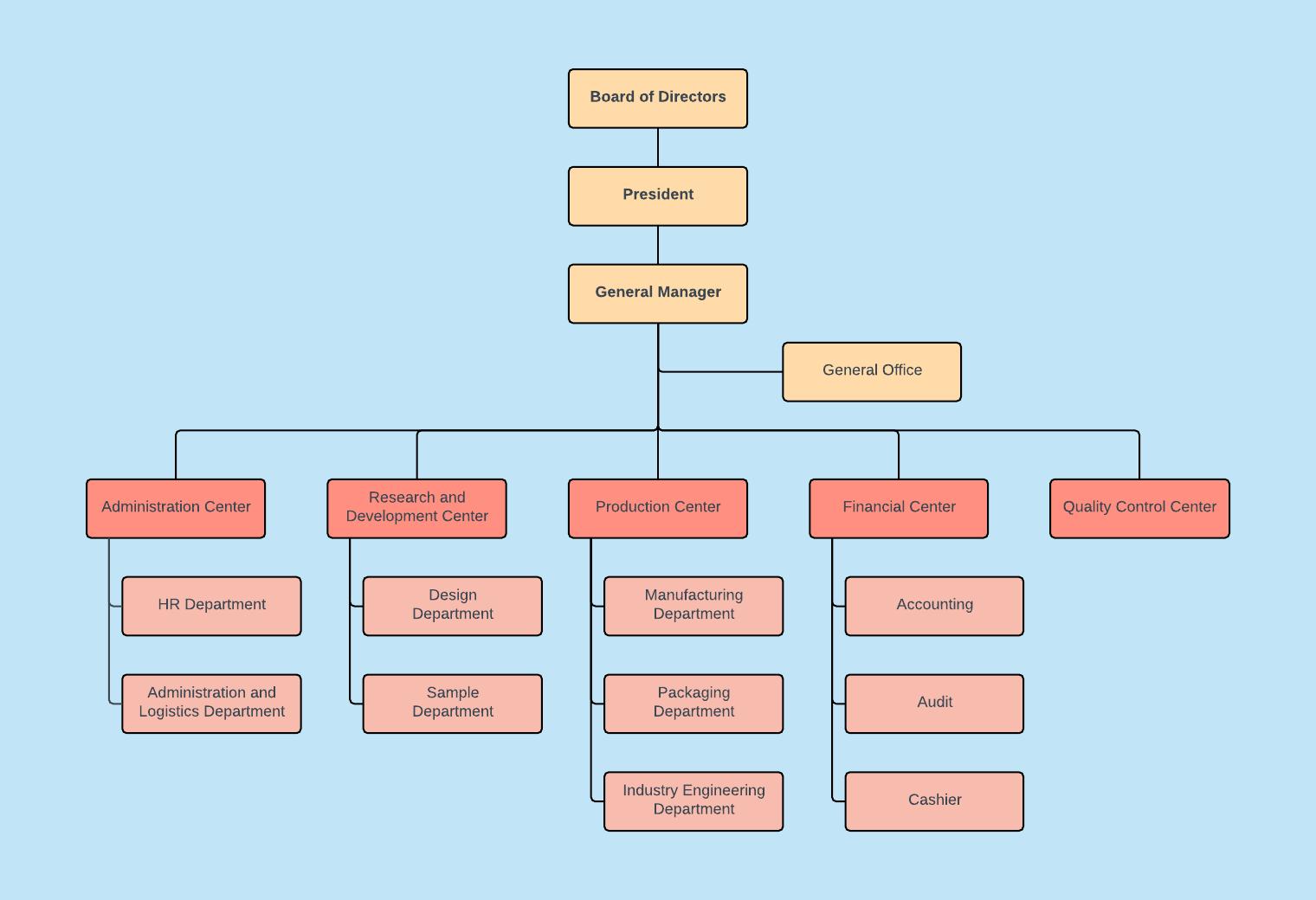 Tree Diagram template  Decision Tree template