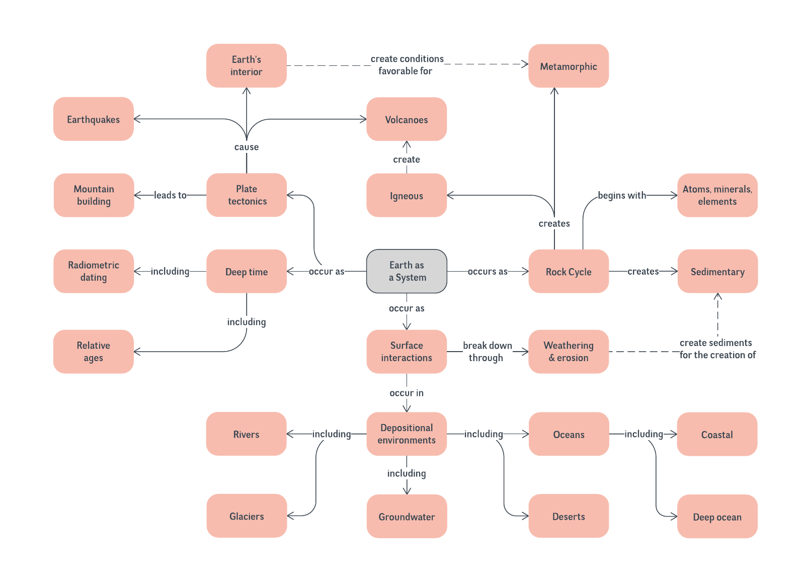 Mineral Concept Map.Science Concept Map Template Lucidchart