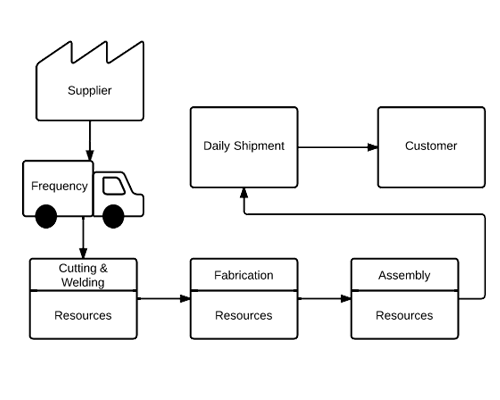 value stream mapping software lucidchart