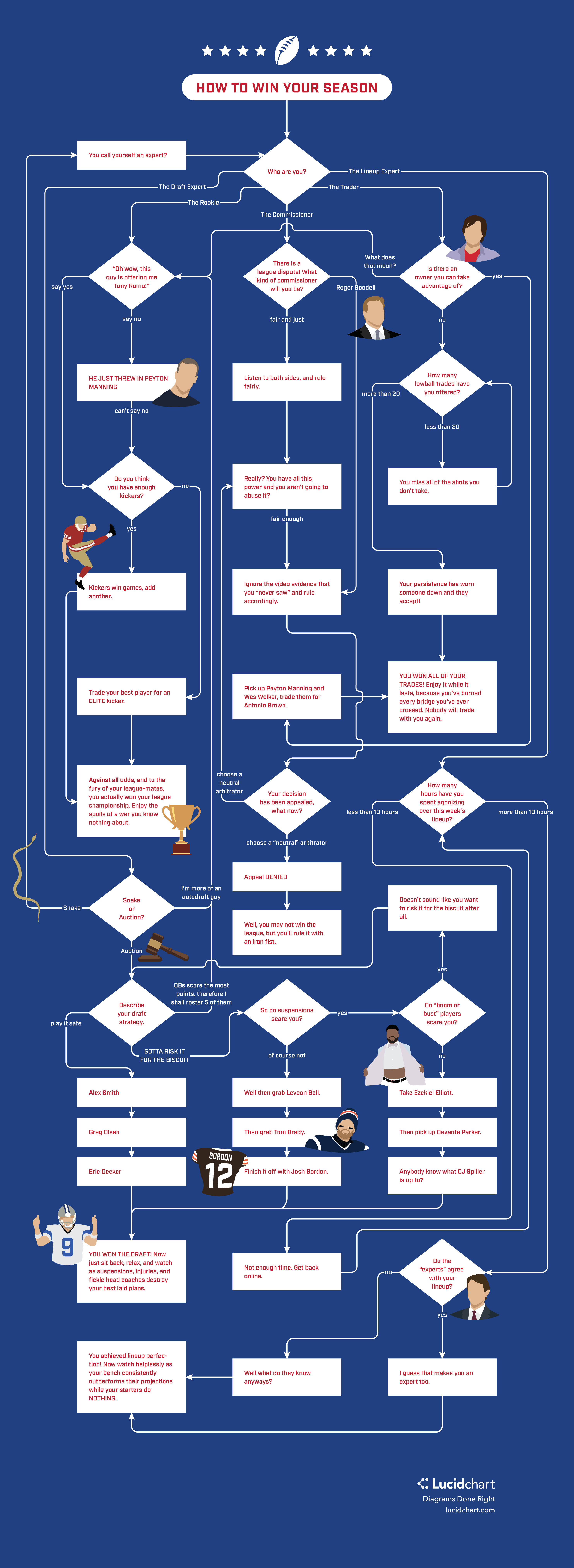 Fantasy Football Flowchart: How To Win Your League