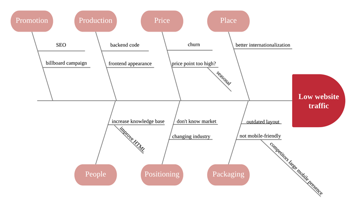 Fishbone Diagram Tutorial Lucidchart