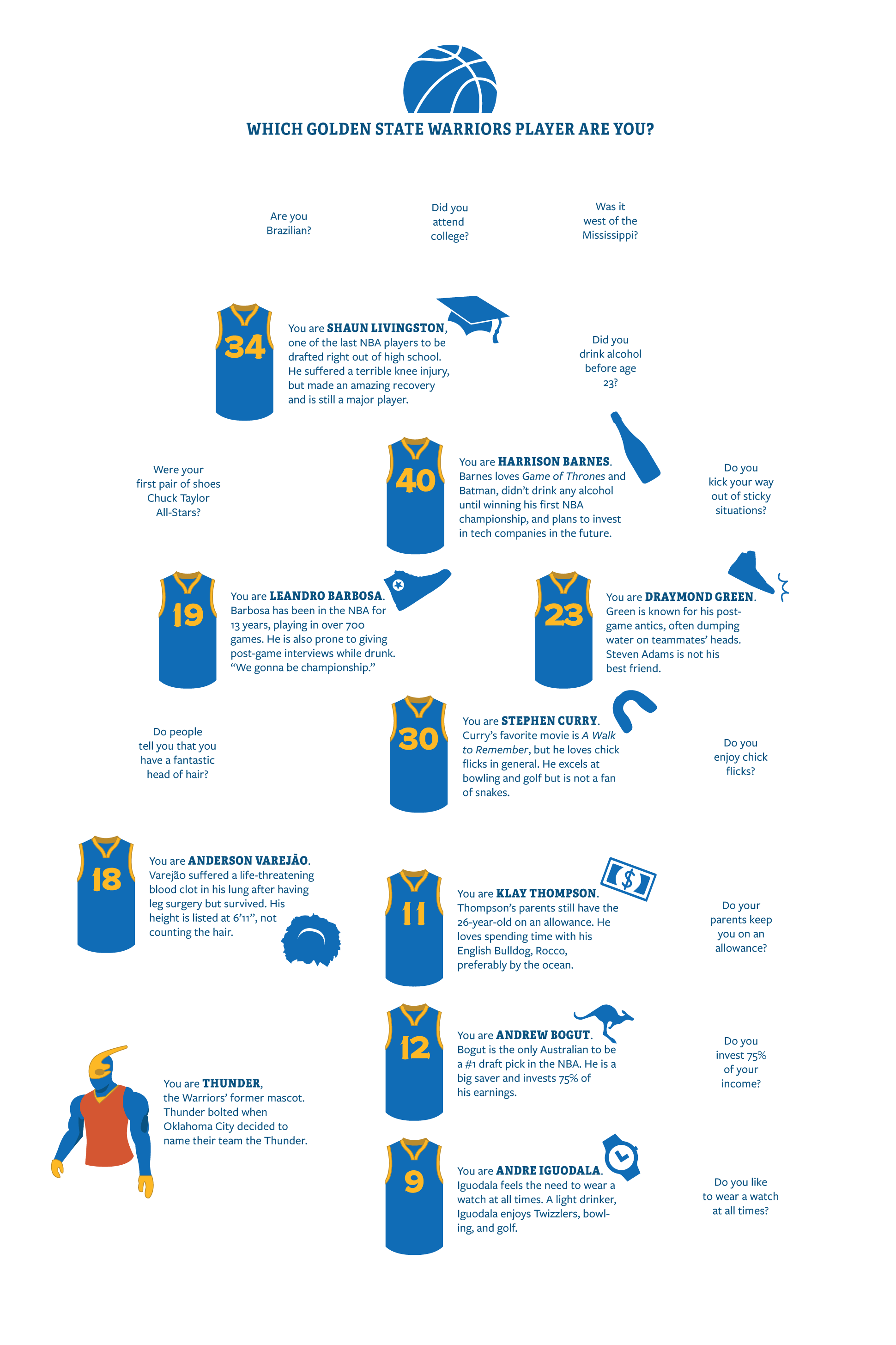 Which Golden State Player Are You?