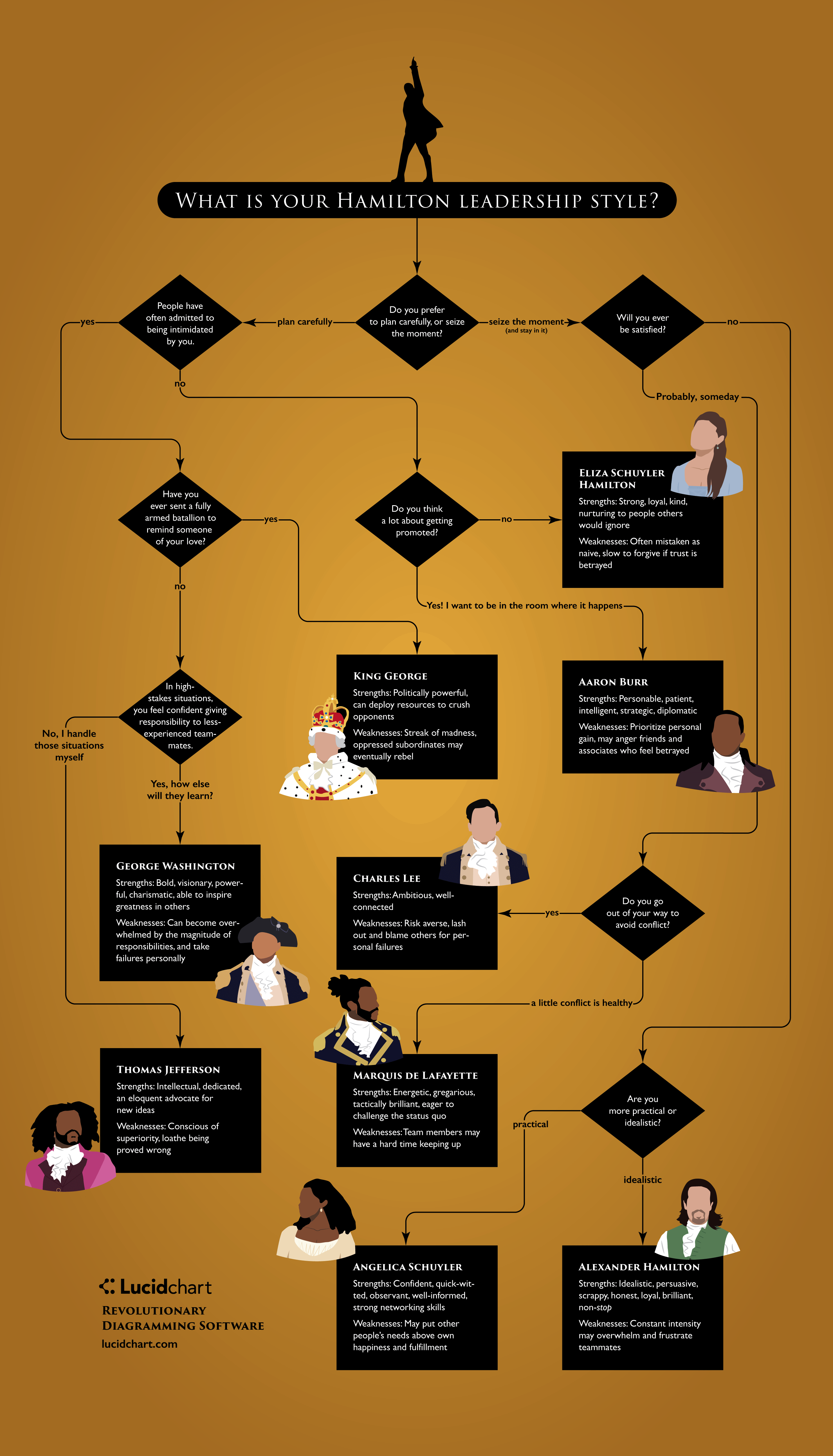 what is your hamilton leadership style flowchart