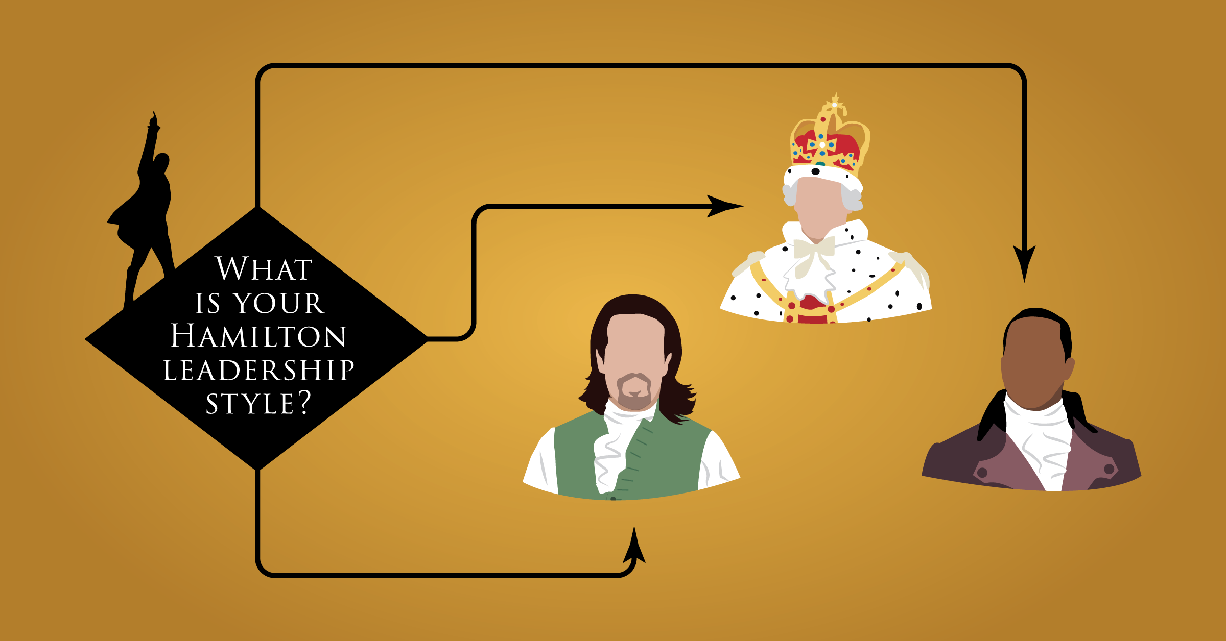What is your hamilton leadership style flowchart What is style