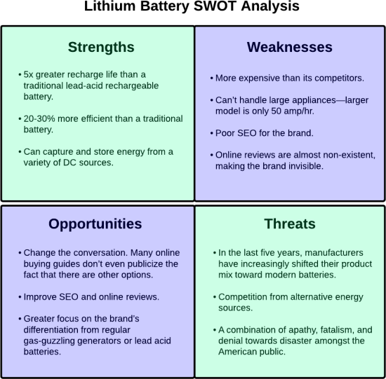 SWOT Analysis For A Lithium Battery
