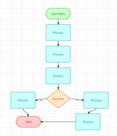 How To Make A Flowchart Lucidchart