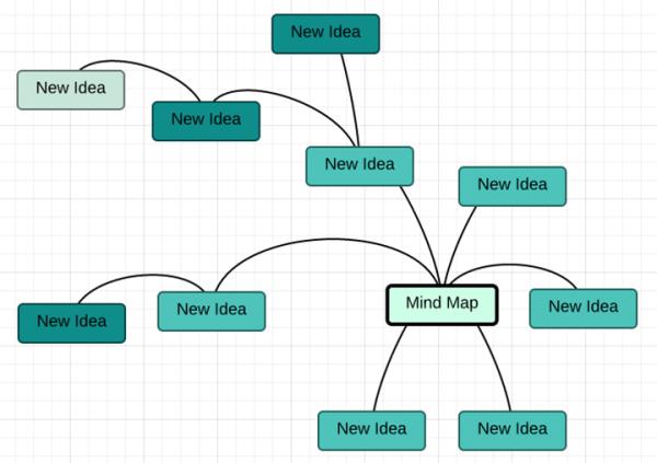 Finished Mind Map