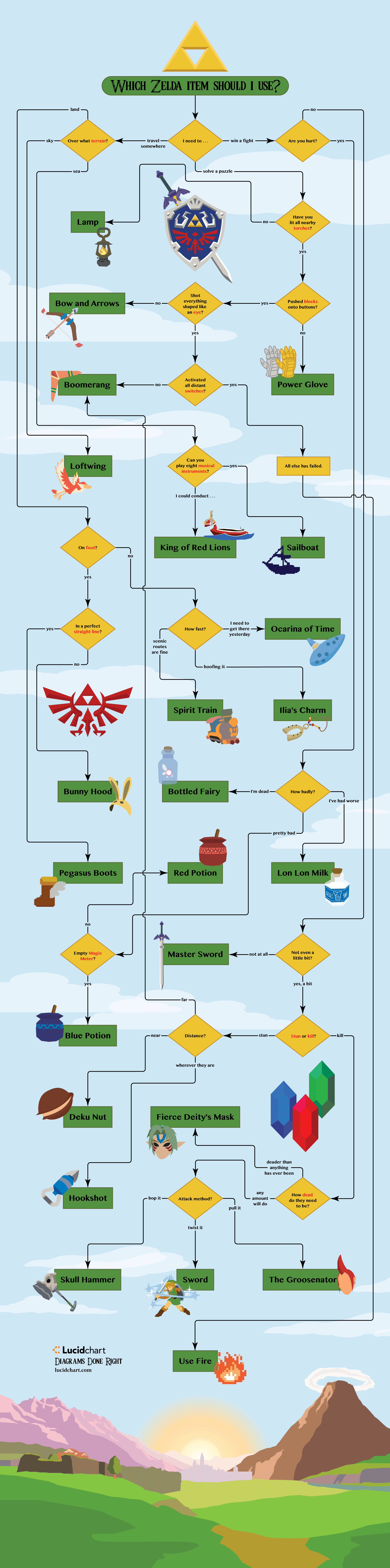 Which Zelda Item Should You Use?