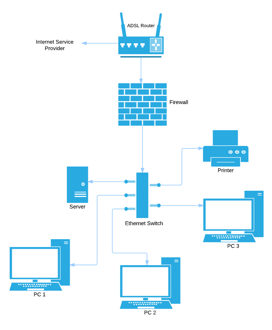 uml diagram help desk network layout diagram lucidchart uml diagram itunes