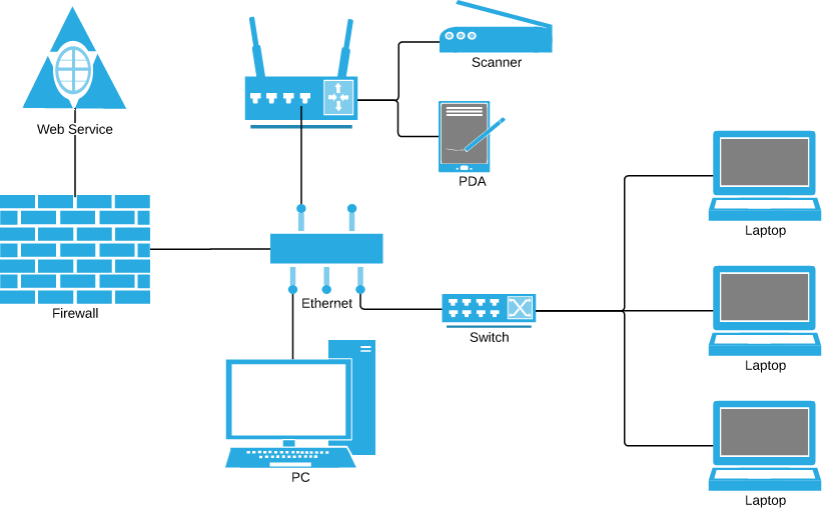 local area network diagram   lucidchartlocal area network diagram