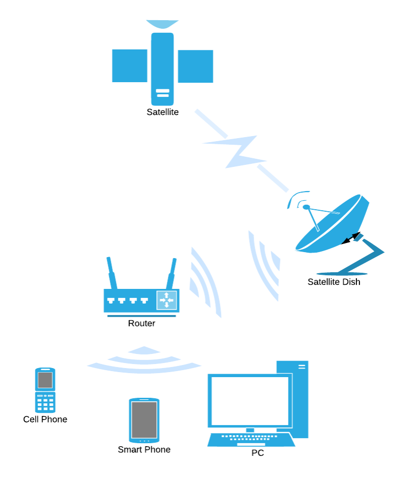 wireless network diagram | lucidchart using wireless lan diagram wireless diagram