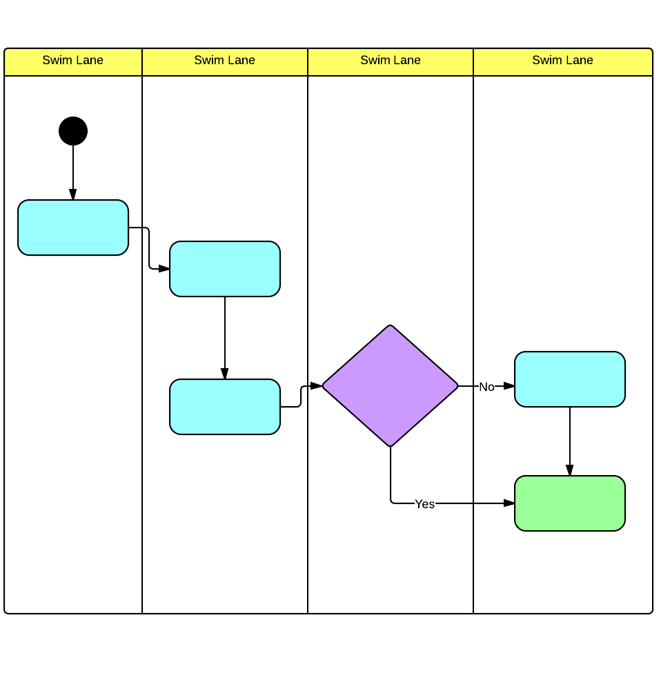Swimlane diagram example