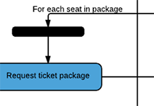 Swimlane for ordering process