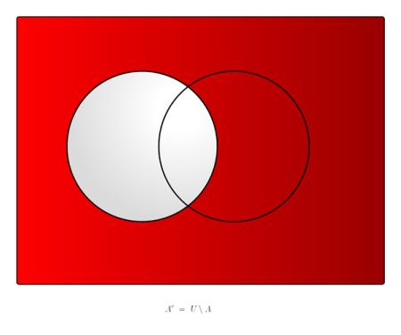 Venn-Diagramm mit absolutem Komplement