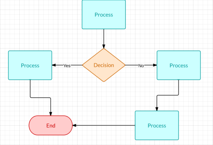 How to Make a Flowchart in Word – Process Flow in Word