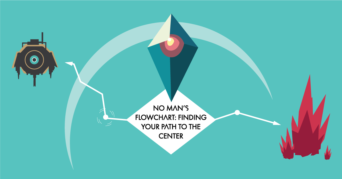 No Man's Flowchart: Finding Your Path To The Center