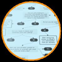 Flowchart Software kostenlos
