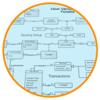logiciel de diagramme entité-association