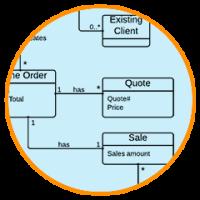 exemplos UML