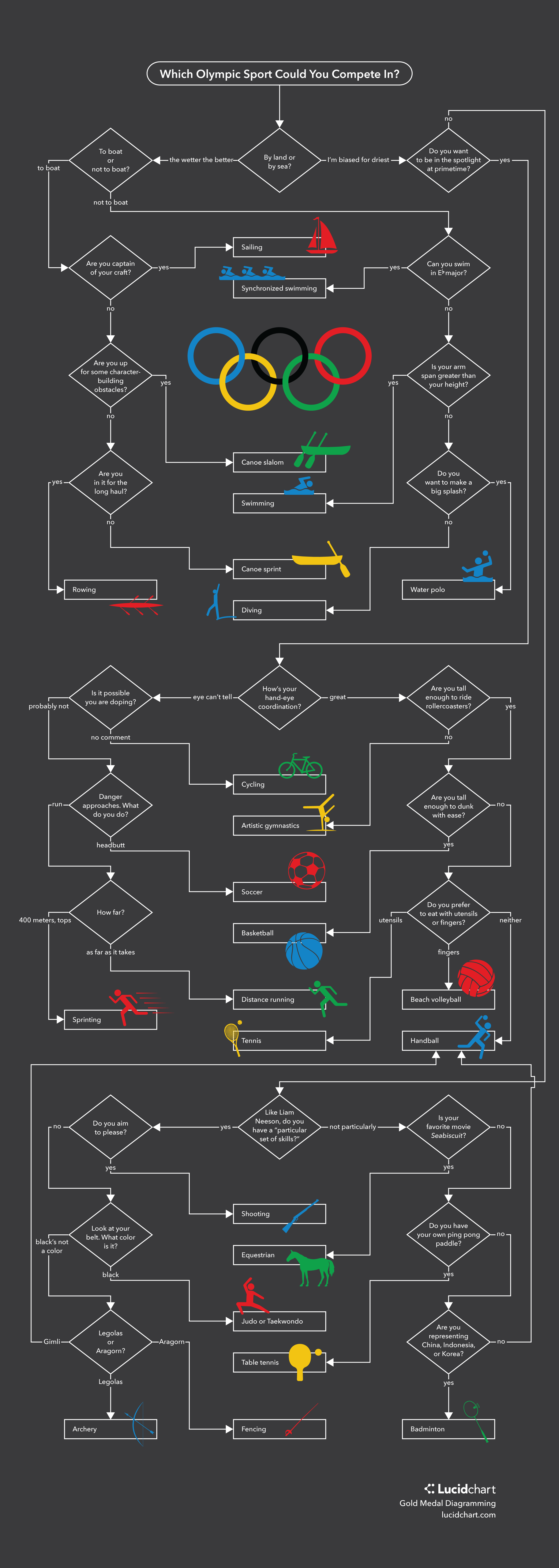 Which olympic sport should you compete in lucidchart olympic sport flowchart geenschuldenfo Images