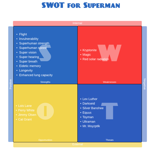 personal swot analysis example
