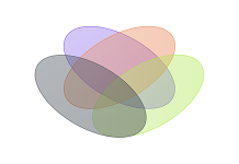 4-circle Venn diagram example