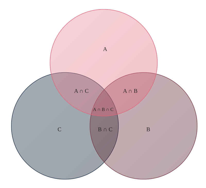 Venn diagram in Lucidchart