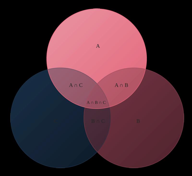 Venn diagram template ccuart Images