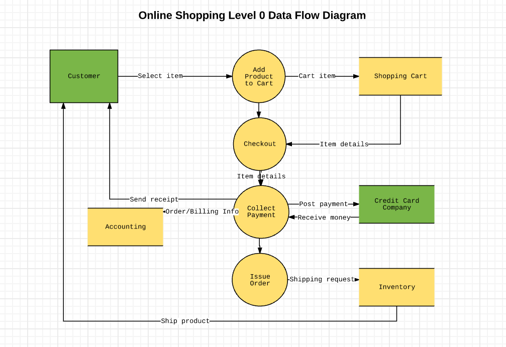 How to make a data flow diagram lucidchart dfd ccuart Gallery