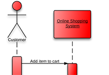 e-commerce sequence diagram examples