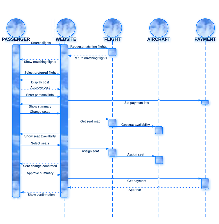 sequence diagram for airline reservation system  uml    lucidchartsequence diagram for airline reservation system