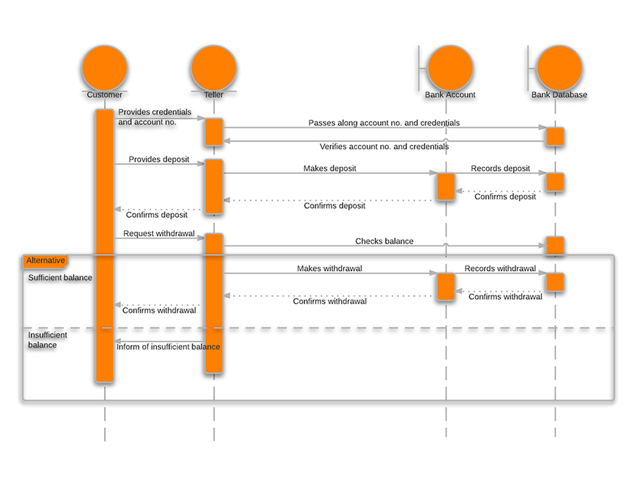 sequence diagram for hotel management system uml width - Sequence Diagram Online Free