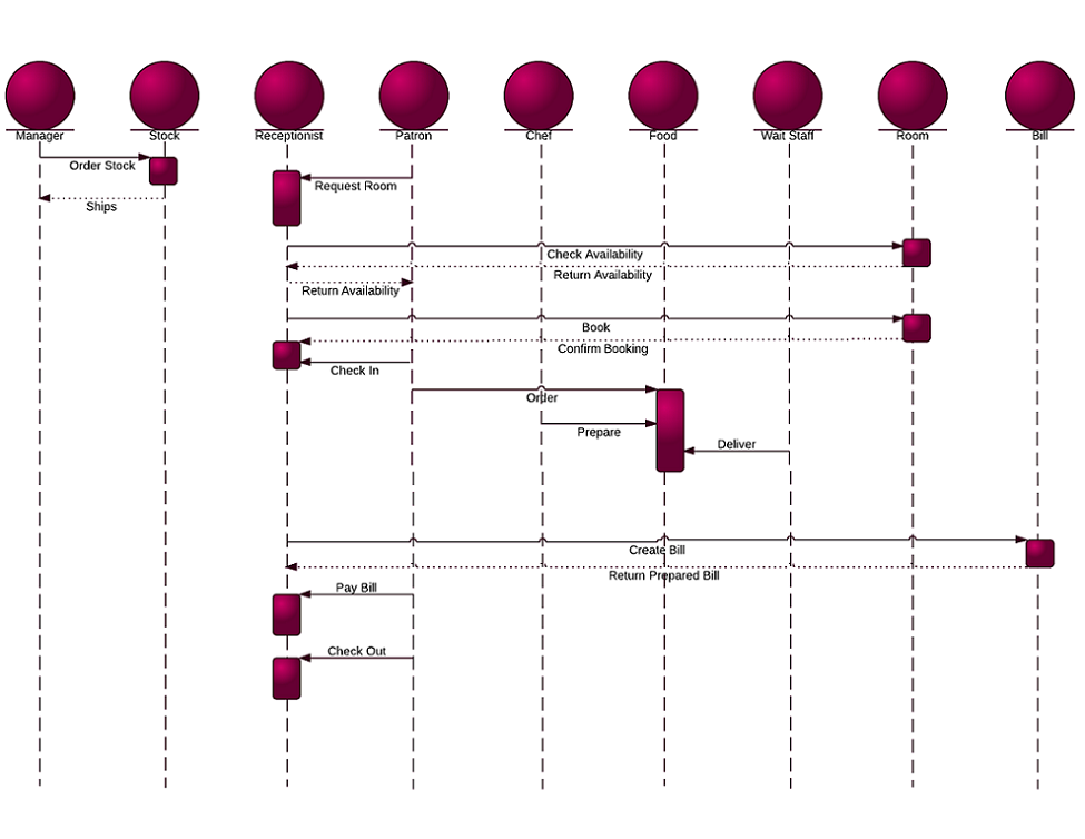 Sequence Diagram for Hotel Management System (UML) width=