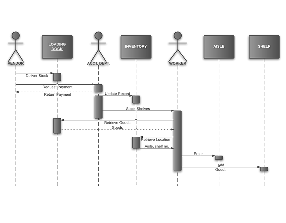 sequence diagram for inventory management system (uml) | lucidchart, Wiring diagram
