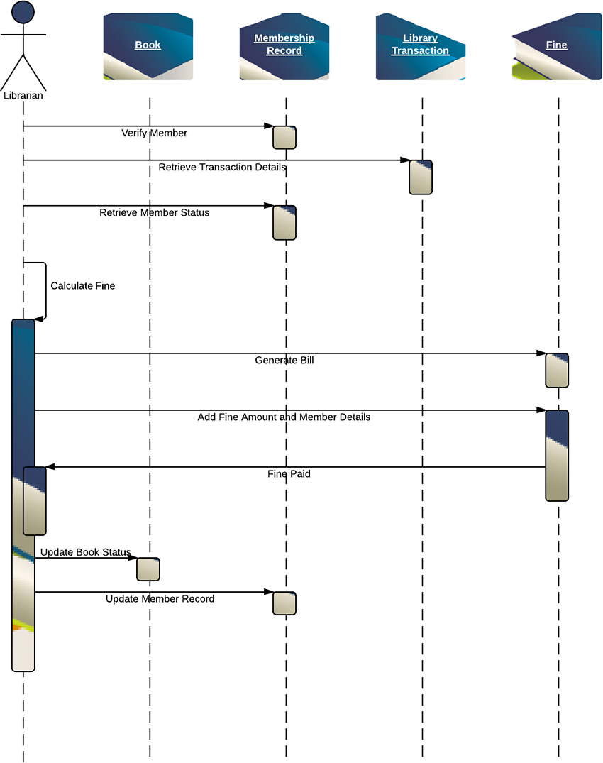 sequence diagram for library management system  uml    lucidchartsequence diagram for library management system  uml