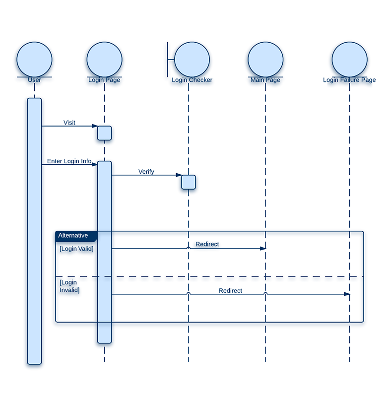 How To Draw A Sequence Diagram In Uml Lucidchart