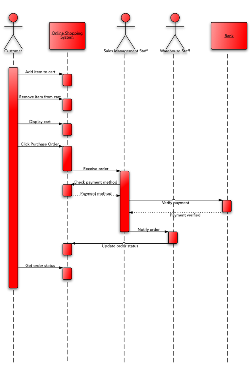 Sequence diagram for online shopping system (UML)