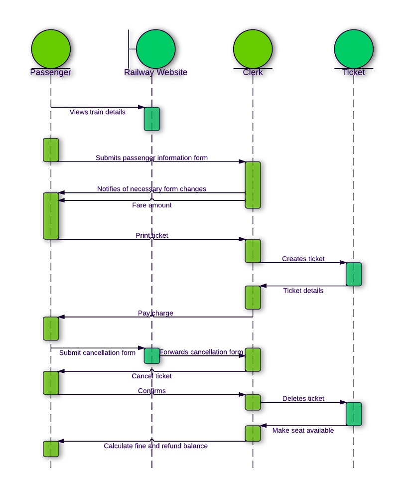 Sequence diagram for railway reservation system (UML)